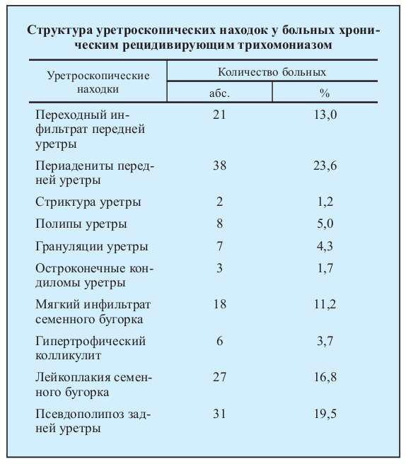 Схема лечения трихомониаза у мужчин орнидазолом6