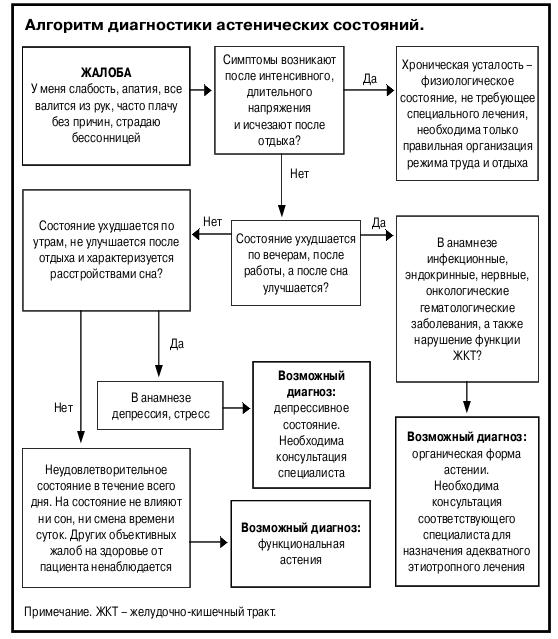 Как лечить астенический синдром после пневмонии