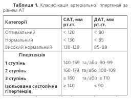 Таблиця 1. Калсифікація артеріальної гіпертензіх за рівнем АТ