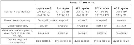 Таблиця4. Стратифікація ризику для оцінки прогнозу у хворих з АГ