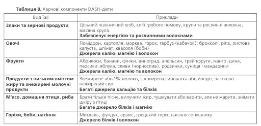 Таблиця 8. Харчові компоненти DASH-дієти