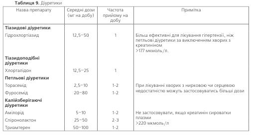 Таблиця 9. Діуретики