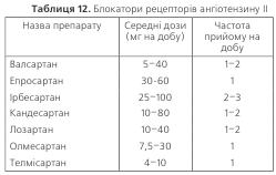 Таблиця 12. Блокатори рецепторів ангіотензину ІІ