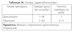 Таблиця 14. Альфа - адреноблокатори