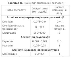 Таблиця 15. Інші антигіпертензивні препарати