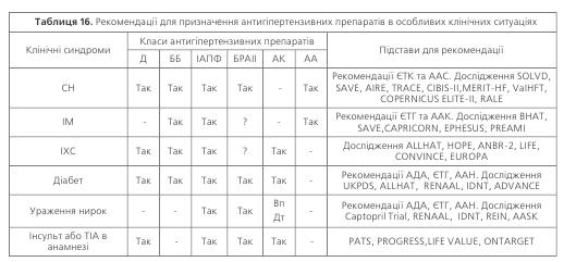 Таблиця 16. Рекомендації для призначення антигіпертензивних препаратів в особливих клінічних ситуаціях