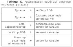 Таблиця 17. Рекомендовані комбінації антигіпертензивних препаратів