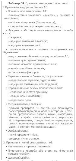 Таблиця 18. Причини резистентної гіпертензії