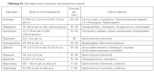 Таблиця 21. Препарати для лікування неускладнених кризів