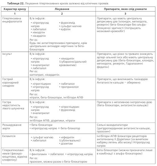 Таблиця 22. Лікування гіпертензивних кризів залежно від клінічних проявів