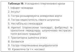 Таблиця 19. Ускладнені гіпертензивні кризи