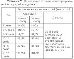 Таблиця 23. Нормальний та підвищенний артеріальний тиск у дітей та підлітків