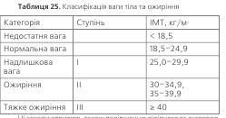 Таблиця 25. Класифікація ваги тіла та ожиріння