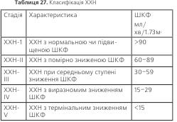Таблиця 27. Класифікація ХХН