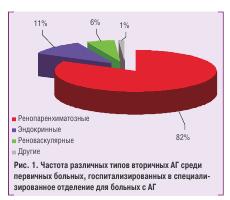 Рис.1. Частота различных типов вторичных АГ среди первичных больных, госпитализированых в специализированое отделение для больных с АГ