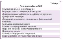 Таблица 1. Почеченые эффекты РАС
