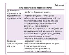Таблица 4. Типы хронического поражения почек