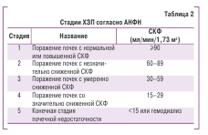 Таблица 2 Стадии ХЗП согласно АНФН