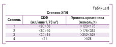 Таблица 3. Степени ХПН