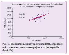 Рис. 3. Взаимосвязь между величиной СКФ, определенной с помощью реносцинтиграфии