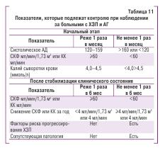Показатели, которые подлежат контролю при наблюдении за больными с ХЗП и АГ