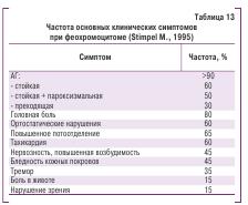 Таблица 13. Частота основных клинических симптомов