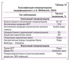 Таблица 16. Классификаци гиперкортицизма