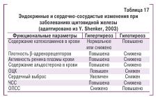 Таблица 17. Эндокринные и сердечно-сосудистые изменения при заболеваниях щитовидной железы