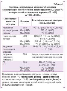 Критерии используемые в глюкометаболической классификации в соответствии с рекомендациями ВОЗ