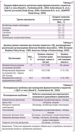 Средняя эффективность различных видов фармакотерапии у пациентов