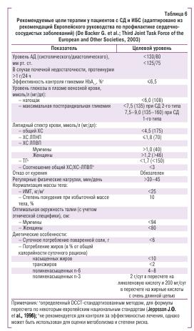 Рекомендуемые цели терапии у пациентов с СД и ИБС