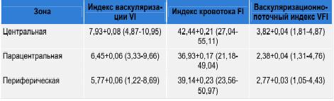Таблица. Показатели внутриплацентарной гемодинамики у здоровых беременных женщин.