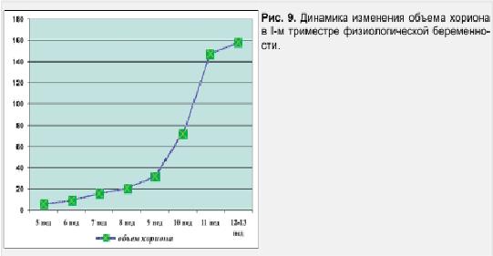 Рис. 9. Динамика изменения объема хориона в 1-м триместре физиологической беременности
