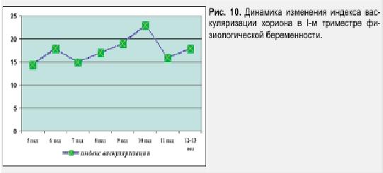 Рис. 10. Динамика изменения индекса васкуляции хориона