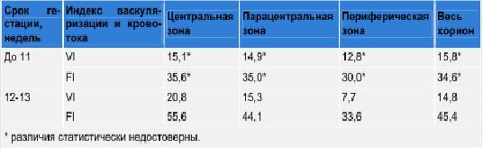 Таблица 2. Сравнительные показатели объемного кровотока в хорионе в I триместре неосложнен-ной беременности.