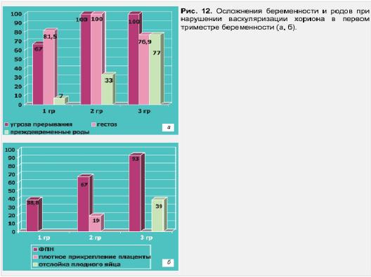 Рис. 2. Осложнения беременности и родов при нарушении васкуляризации хориона в перввом триместе беременности