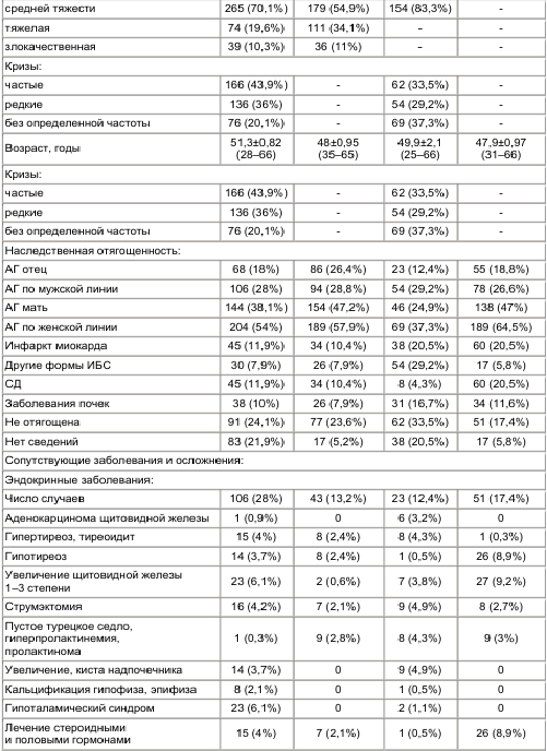 Таблица 1 Клиниколабораторные данные больных с гипертоническими кризами (частота случаев в%, М±m)
