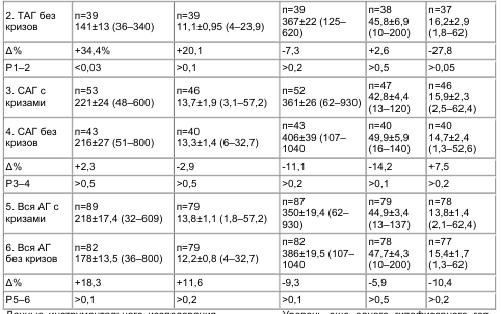 Таблица 4 . Уровень альдостерона в плазме и в моче, кортизола и АКТГ в плазме у больных АГ с гипертоническими кризами и без кризов (М±m и пределы колебаний)