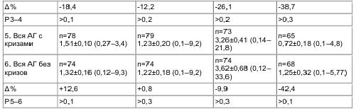 Таблица 5 Суточная экскреция циклических нуклеотидов с мочой и активность ренина в плазме у больных АГ с кризами и без кризов (М±m и пределы колебаний)