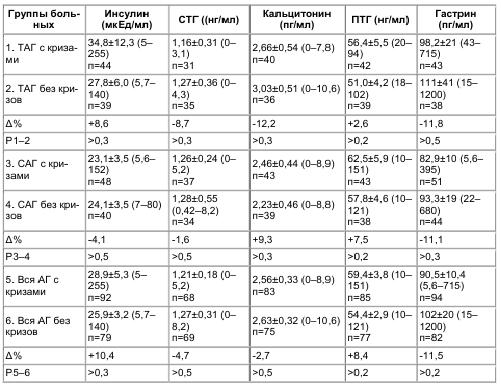 Таблица 6 Инсулин, кальцитонин, гастрин, паратгормон и соматотропин в плазме крови больных АГ с кризами и без кризов (М±m и пределы колебаний)