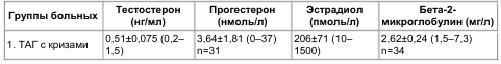 Таблица 7 Уровень половых гормонов в плазме у женщин, больных АГ с кризовым течением и без кризов (М±m и пределы колебаний)