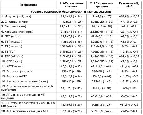 Таблица 9 Гормональные показатели в группах больных АГ с частыми и редкими кризами (М±m; различие в%)