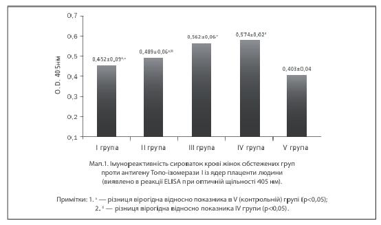 Мал 1. Імунореактивність сироваток крові жінок обстежених груп проти антигену Топо-ізомерами із ядер плаценти людини