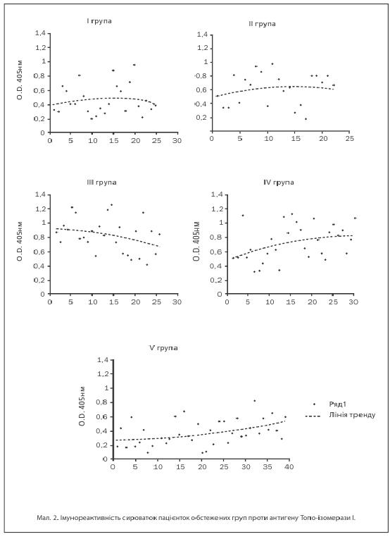 Мал 2. Імунореактиність сироваток пацієнток обстеженіх проти антигену Топо-ізомерами І