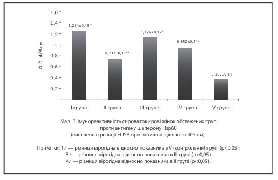 Мал 3. Імунореактивність сироваток крові жінок обстежених груп проти антигену Hsp60