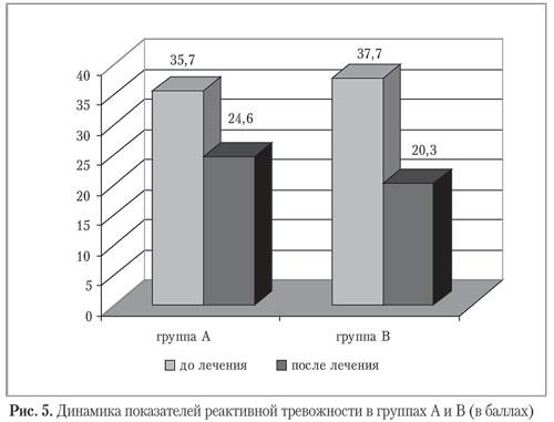 Динамика показателей реактивной тревожности в группах А и В (в баллах)