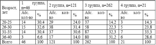 Возрастная структура обследованных женщин (n=450)