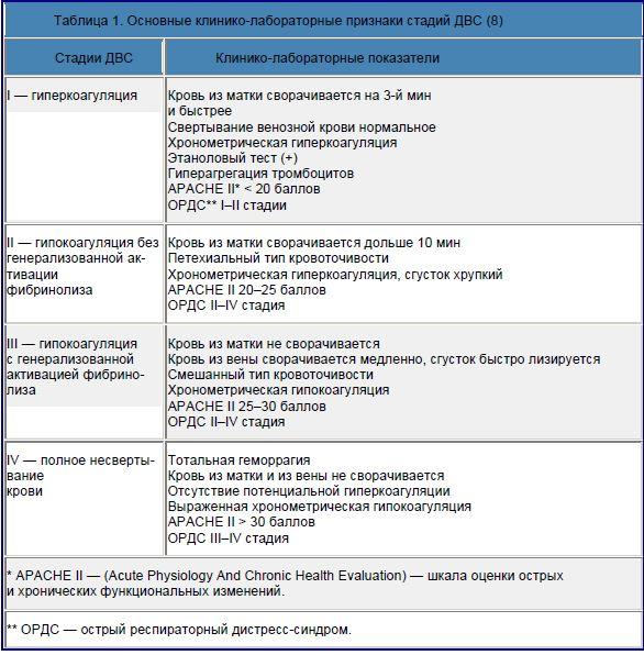 Основные клинико-лабораторные признаки стадий ДВС