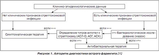Алгоритм диагностики острого фарингита