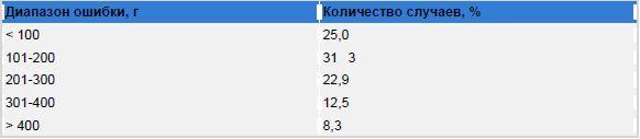 Таблица 2. Распределение ошибки при определении массы плода при однократном исследовании (краткосрочный прогноз)